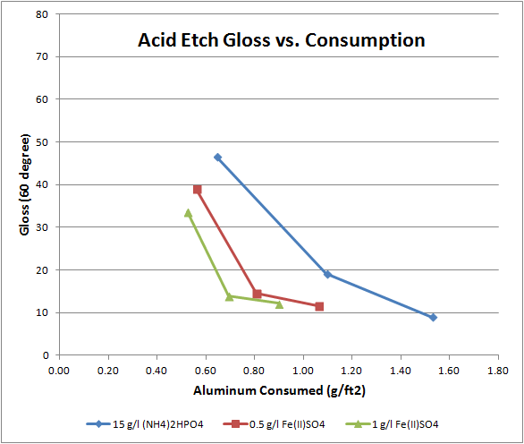 acid etch gloss vs consumption